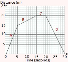 Image result for distance-time graph