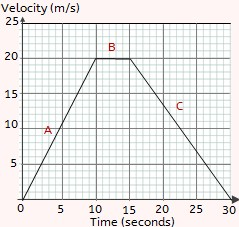 Meaning of Shape for a v-t Graph