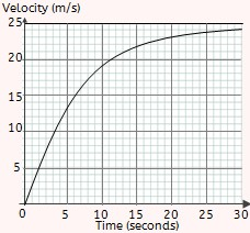 how to find total distance traveled time distance graph