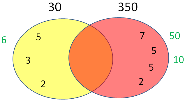 Calculating Hcf And Lcm With Venn Diagrams