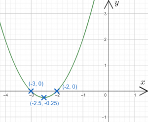 Turning Points of Quadratic Graphs Worksheets | MME