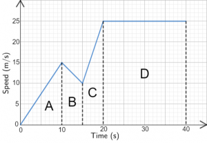 Velocity-Time Graphs Questions | Worksheets and Revision | MME