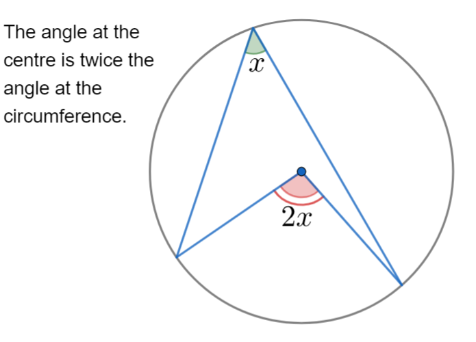 Circle Theroms Maths Revision | Maths Made Easy