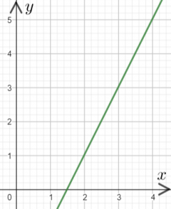 Gradients of Straight Line Graphs | Maths Made Easy