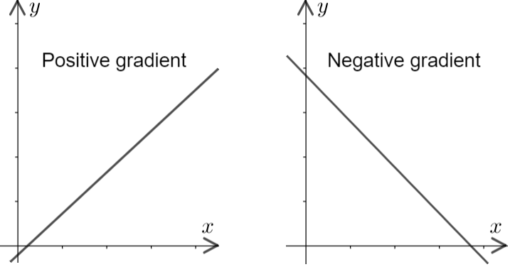 Gradients of Straight Line Graphs
