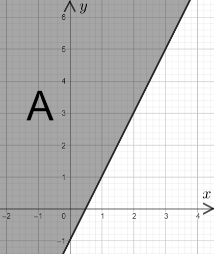 Graphical Inequalities