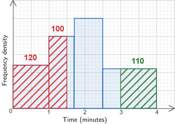 Completed Histogram for TIme