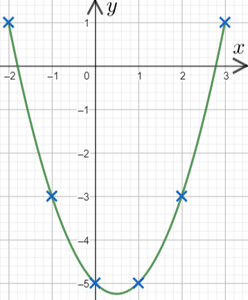 Plotting Quadratic And Harder Graphs Gcse Revision And Worksheets