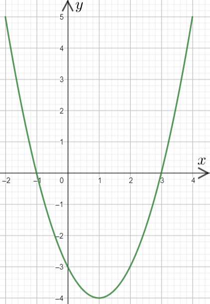 Quadratic Inequalities Worksheets | Questions and Revision | MME