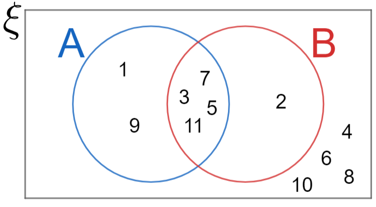 Sets and Venn Diagrams Worksheets | Questions and Revision | MME