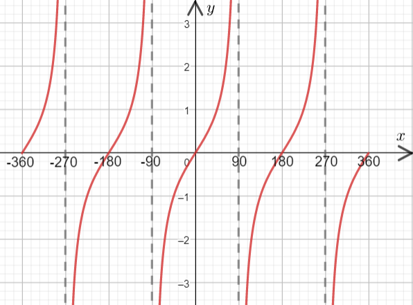 Sin, Cos and Tan Graphs