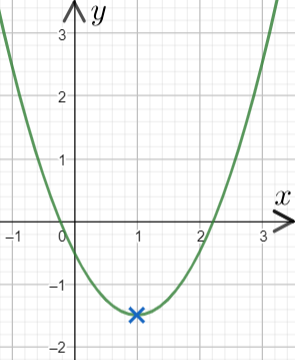 Turning Points of Quadratic Graphs