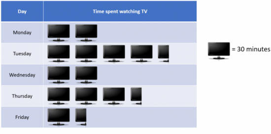 Displaying average tv time each day