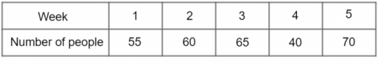 Number of players pictograph data table
