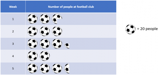 Pictograph displaying number of players each week