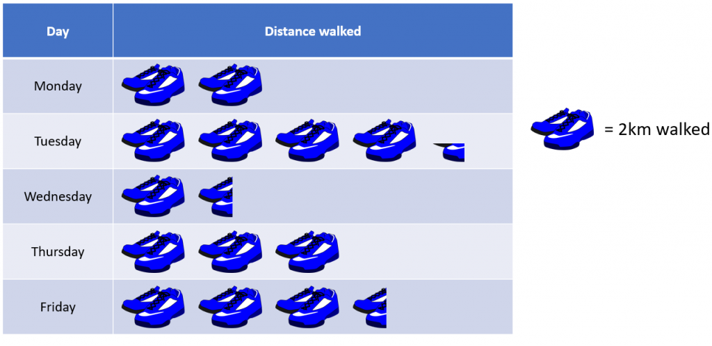 Distance walked each day displayed as a pictograph