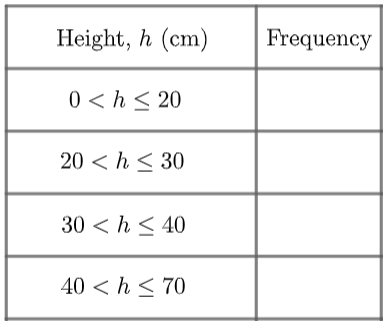 Grouped Frequency Table
