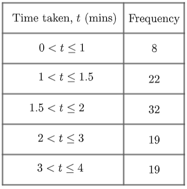 Grouped Frequency Table (2)