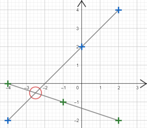 Solving Simultaneous Equations with Graphs