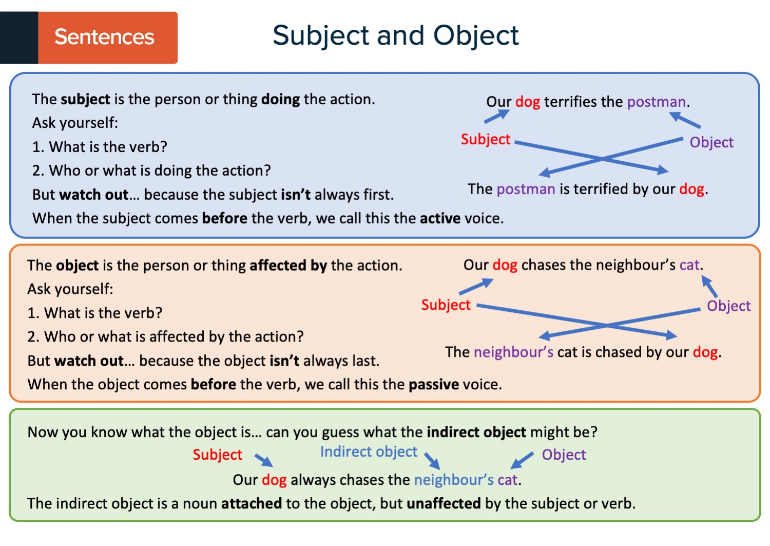 KS3 English Revision Cards Preview Image