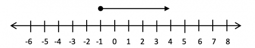 Inequalities On A Number Line Greater Than Or Equal To Example