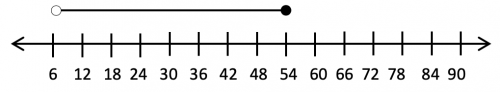 Inequalities On A Number Line Less Than Or Equal To Greater Than Example