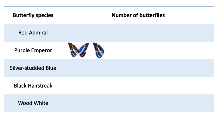 Partial complete pictograph of number of butterflies by type