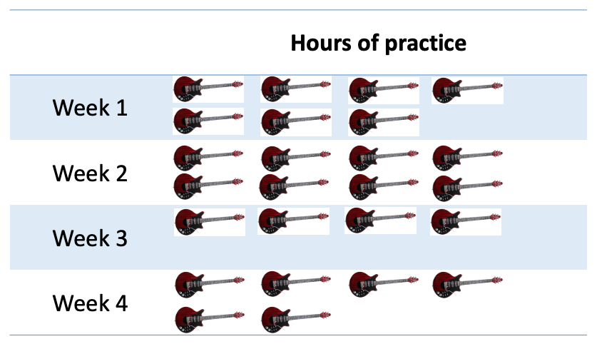 Complete pictograph example with guitars