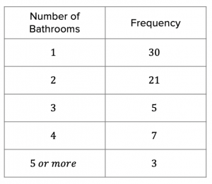 Number of bathrooms frequency table