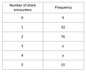 Frequency of shark encounters table