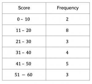 Grouped Frequency Tables Answers (2)