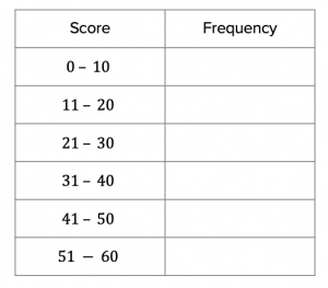 Grouped Frequency Table (3)