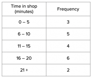 Grouped Frequency Table Answer