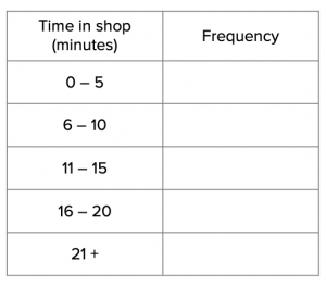 Grouped Frequency Table (4)