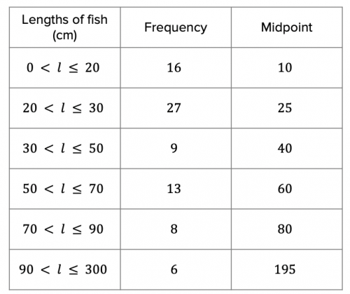 Mean Table for Lengths of Fish Answers