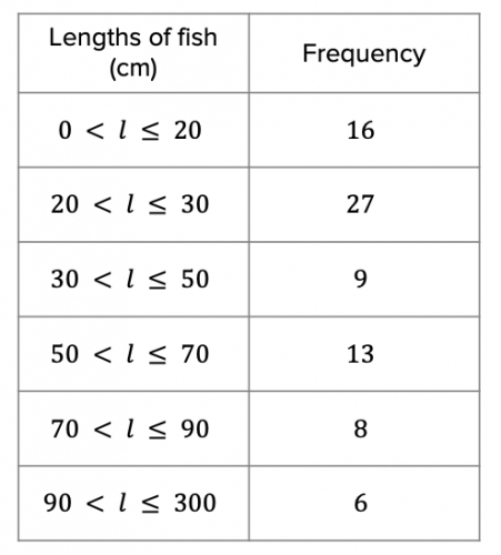 Mean Table for the Length of Fish
