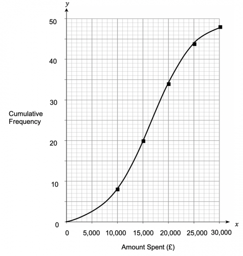 Cumulative Frequency Plotted Graph