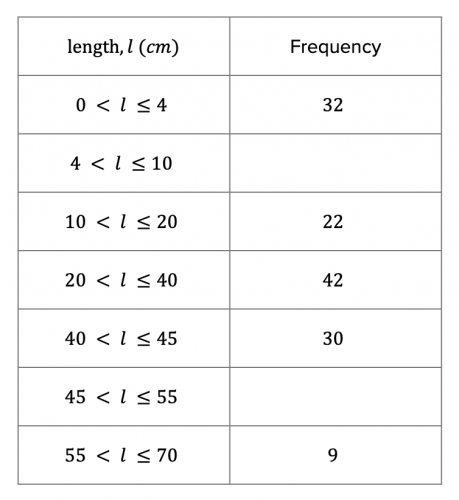 Frequency Density Table