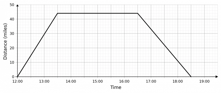 distance time graphs example 1 answer