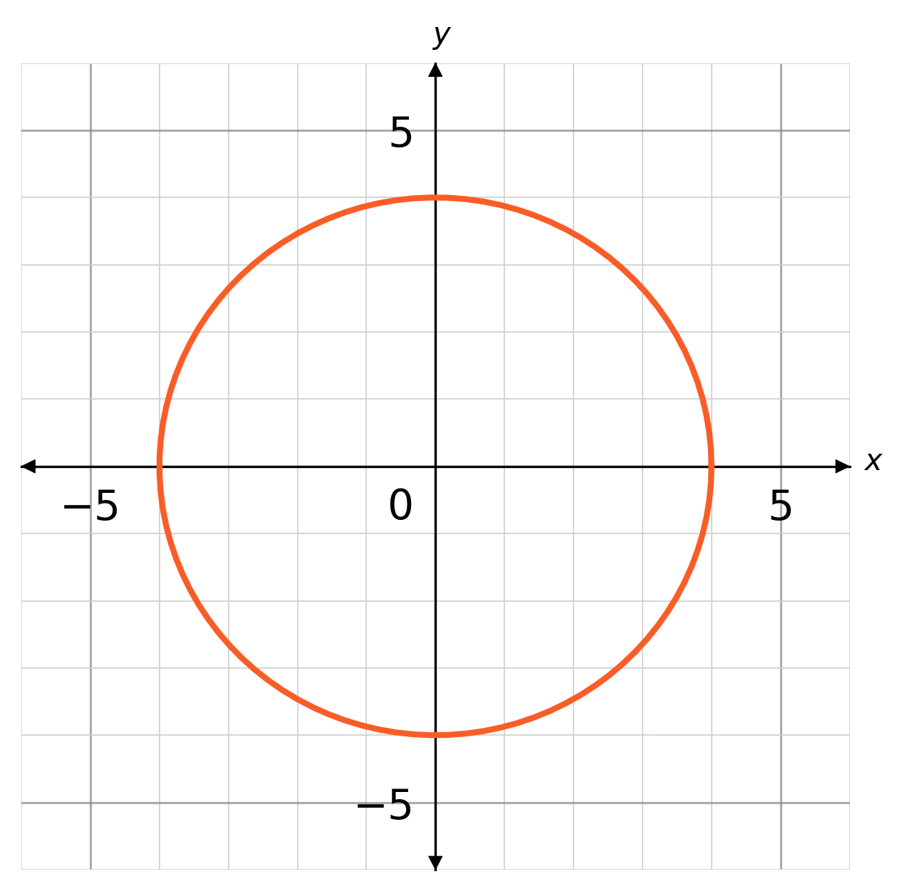plotting circle graphs