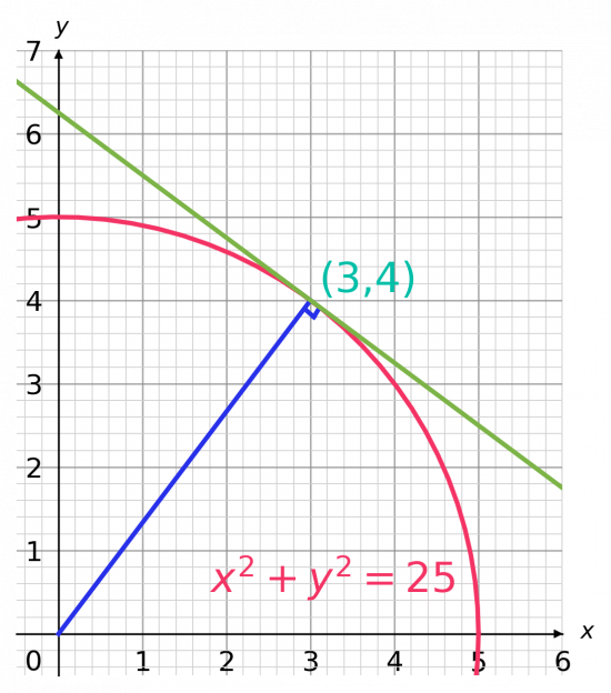 circle graphs finding the equation of a tangent