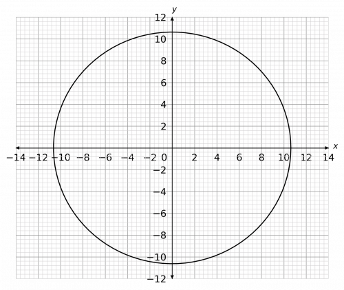 circle graphs and tangents example 3
