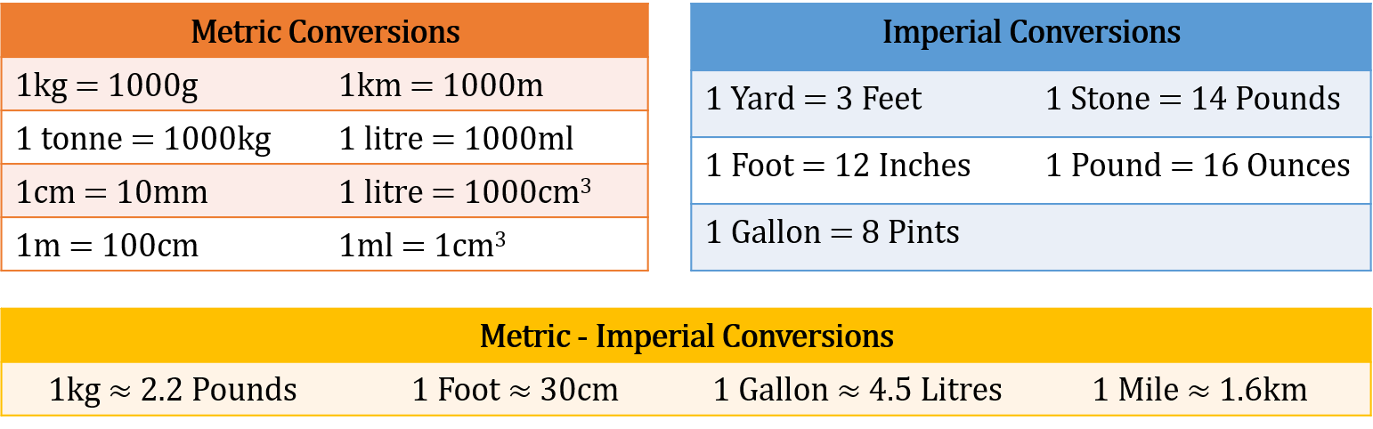Metric and Imperial Unit Conversions