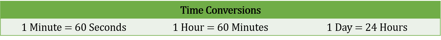 Converting Units Time and Speed