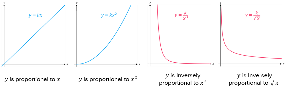 Proportionality Graphs