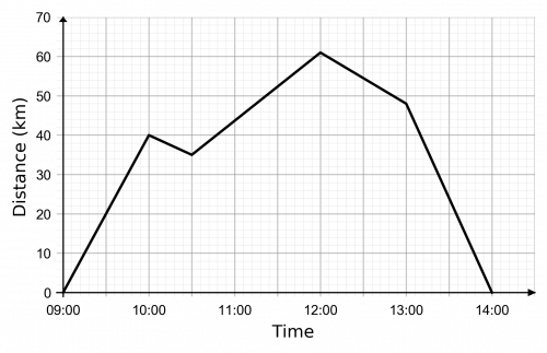 distance time graphs example 4