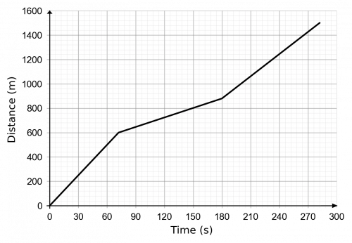distance time graphs example 2