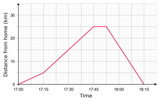 distance time graphs bike ride example