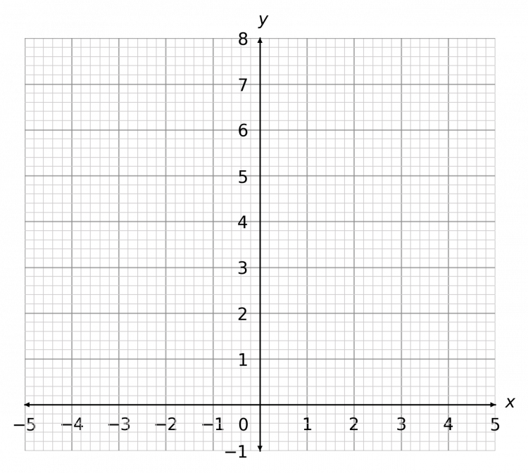 drawing straight line graphs example 1 graph