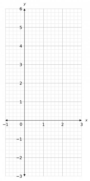 drawing straight line graphs example 2